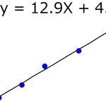 最小二乗法による線形重回帰分析~人工知能・機械学習・統計の基礎の基礎~