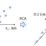 主成分分析(Principal Component Analysis, PCA)~データセットの見える化・可視化といったらまずはこれ!~