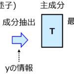 部分的最小二乗回帰(Partial Least Squares Regression, PLS)~回帰分析は最初にこれ!~