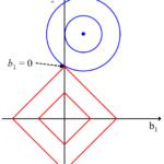 リッジ回帰(Ridge Regression, RR), Least Absolute Shrinkage and Selection Operator (LASSO), Elastic Net (EN)~誤差の二乗和と一緒に回帰係数の値も小さくする~