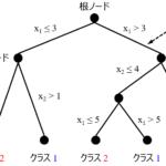 決定木(Decision Tree, TD)~直感的に分かりやすいモデル~