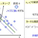 サポートベクター回帰(Support Vector Regression, SVR)~サンプル数10000以下ならこれを使うべし!~