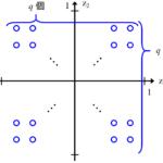 Generative Topographic Mapping (GTM)~可視化・見える化したときに近いサンプル同士は実際も近いことが保証済み!~