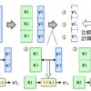 回帰モデル・クラス分類モデルを評価・比較するためのモデルの検証 (Model validation)