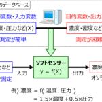 プロセス制御・プロセス管理・ソフトセンサーの概要と研究の方向性 (化学プラントにおけるデータベース利用)