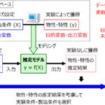 適応的な実験計画法の概要と研究の方向性 (実験・シミュレーションのデータベース利用)