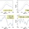 スペクトル・時系列データの前処理の方法~平滑化 (スムージング) と微分~
