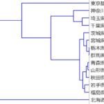 階層的クラスタリング(クラスター分析)、近いクラスターを結合していく