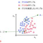 k最近傍法(k-Nearest Neighbor, k-NN)でクラス分類・回帰分析・モデルの適用範囲(適用領域)の設定をしよう!