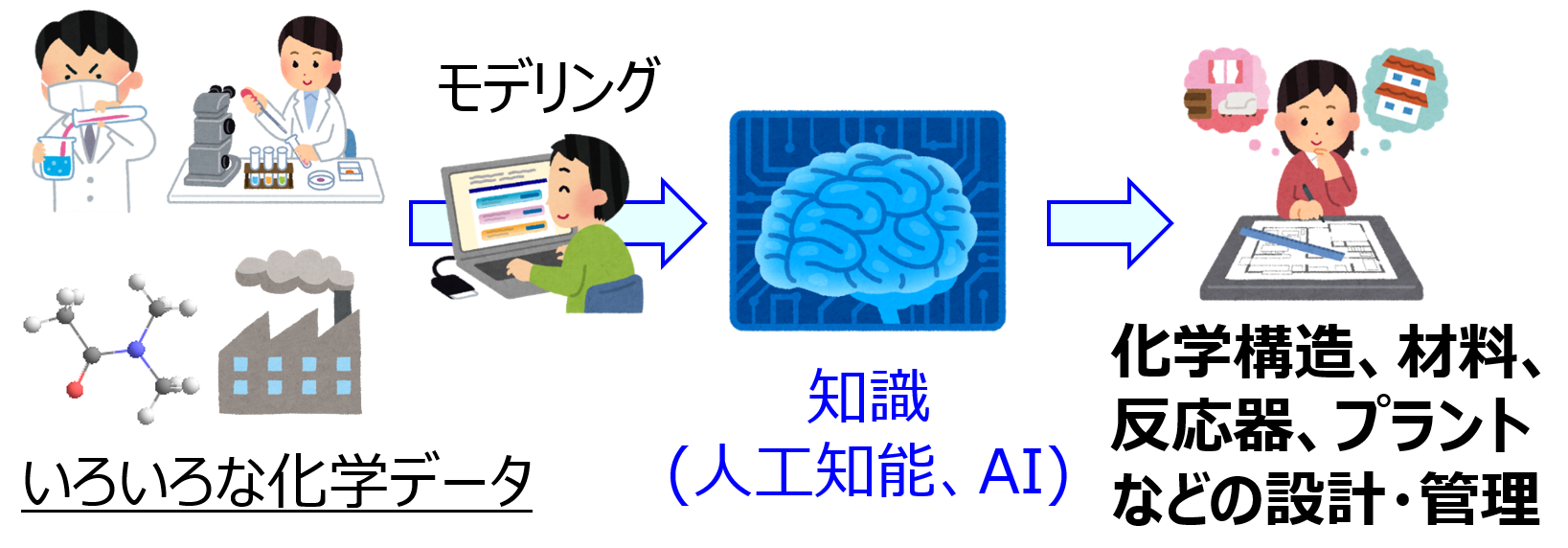 プロセス・マテリアルズ・ケモイ...