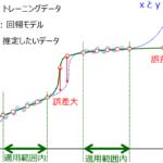 モデルの適用範囲・モデルの適用領域 (Applicability Domain, AD) ~回帰モデル・クラス分類モデルを使うとき必須となる概念~