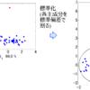T2統計量・Q統計量~異常値を検出したり、モデルの適用範囲・適用領域(AD)を設定したり~