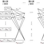 誤差逆伝播法によるニューラルネットワーク(BackPropagation Neural Network, BPNN)~深層学習(ディープラーニング)の基礎~