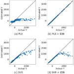Xの変数を適切に非線形変換して線形の回帰モデルを作るとモデルの適用範囲・適用領域が広がるかも![検証結果とPythonプログラムあり]