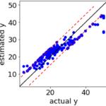 SVR(サポートベクター回帰)で誤差が一定のところにサンプルが固まるのはどうして?何か問題があるの? → SVR の特徴も確認!