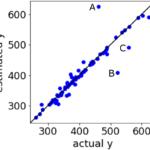 回帰分析における目的変数の実測値 vs. 推定値プロットを、解像度を上げて見る