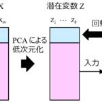 [Pythonコード付き] 主成分分析(PCA)に基づく半教師あり学習