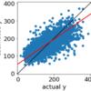 目的変数の実測値vs.予測値プロットが横になってしまう(寝てしまう)ときは非線形手法を検討しよう