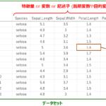 サンプル・特徴量・データ・データセットなどの用語を整理します!