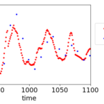 時系列データを扱うときの3つの注意点(ソフトセンサー解析など)[データ解析用のPythonプログラム付き]